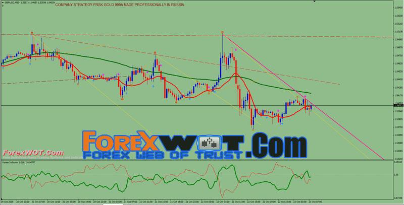 Forex market trends signals