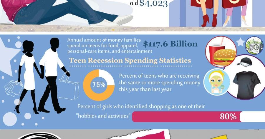 Teen Spending Statistics 33