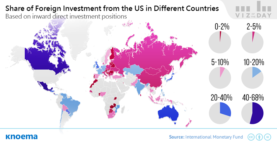 Share of foreign investment from the U.S. in different countries