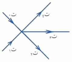 القانون الأول لكيرشوف Kirchhoff's 1st law ، تجربة قانون كيرشوف ، شرح قانون كيرشوف ،