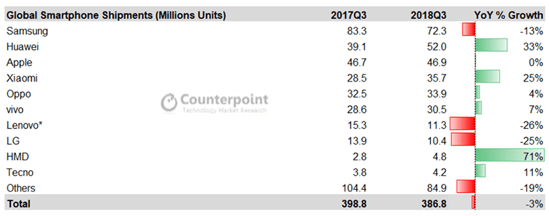 Global smartphone shipments Q3 2018