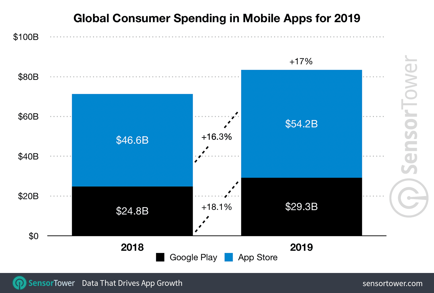 Global consumer spending in mobile apps for 2019