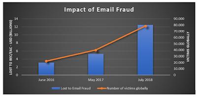 Frodi aziende via email