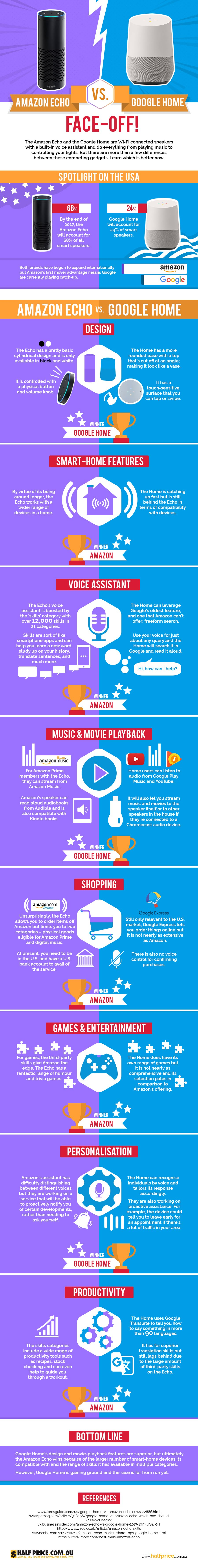 Amazon-Echo Vs Google-Home - #infographic