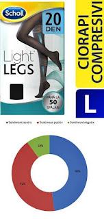 Pareri forumuri Ciorapi compresivi Scholl Light Legs