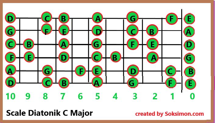 Cara Belajar Melodi Gitar Bermain Melodi Sampai Fret 12