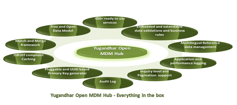 Know more about Yugandhar Open Master Data Management (MDM