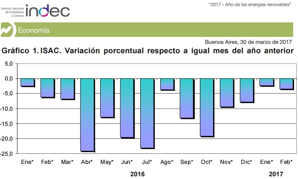 El desastre neo-liberal de Macri (Actualizado 28/04/2017) Caida%2Bconstrucci%25C3%25B3n%2BMacri