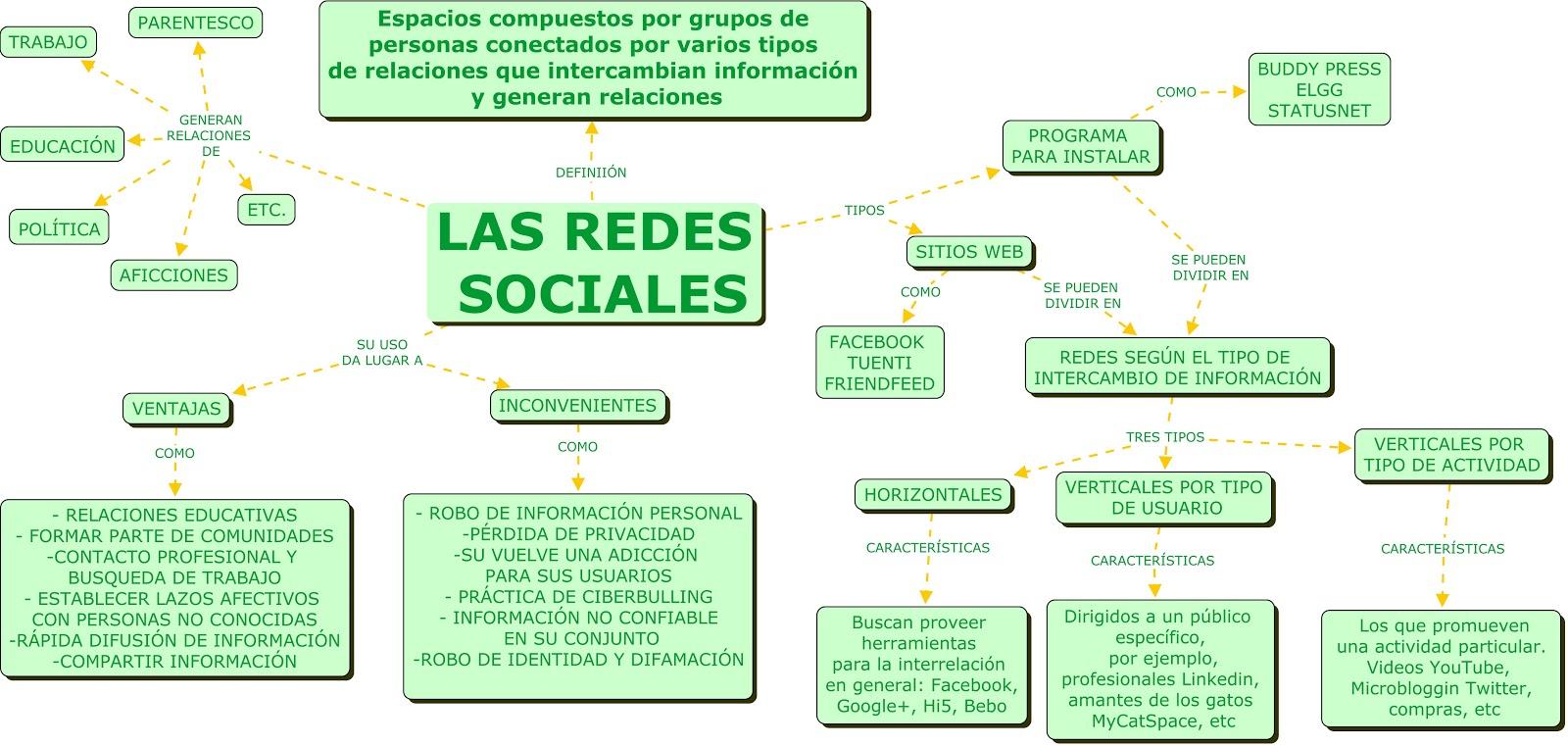 Pedagogía Y Las Nntt Mapa Conceptual De Las Redes Sociales