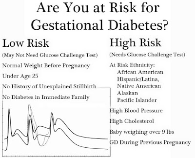 faktor risiko ibu hamil menderita diabetes, gejala kadar gula darah tinggi ibu hamil