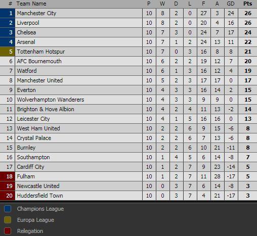 Klasemen Liga Inggris Pekan 10