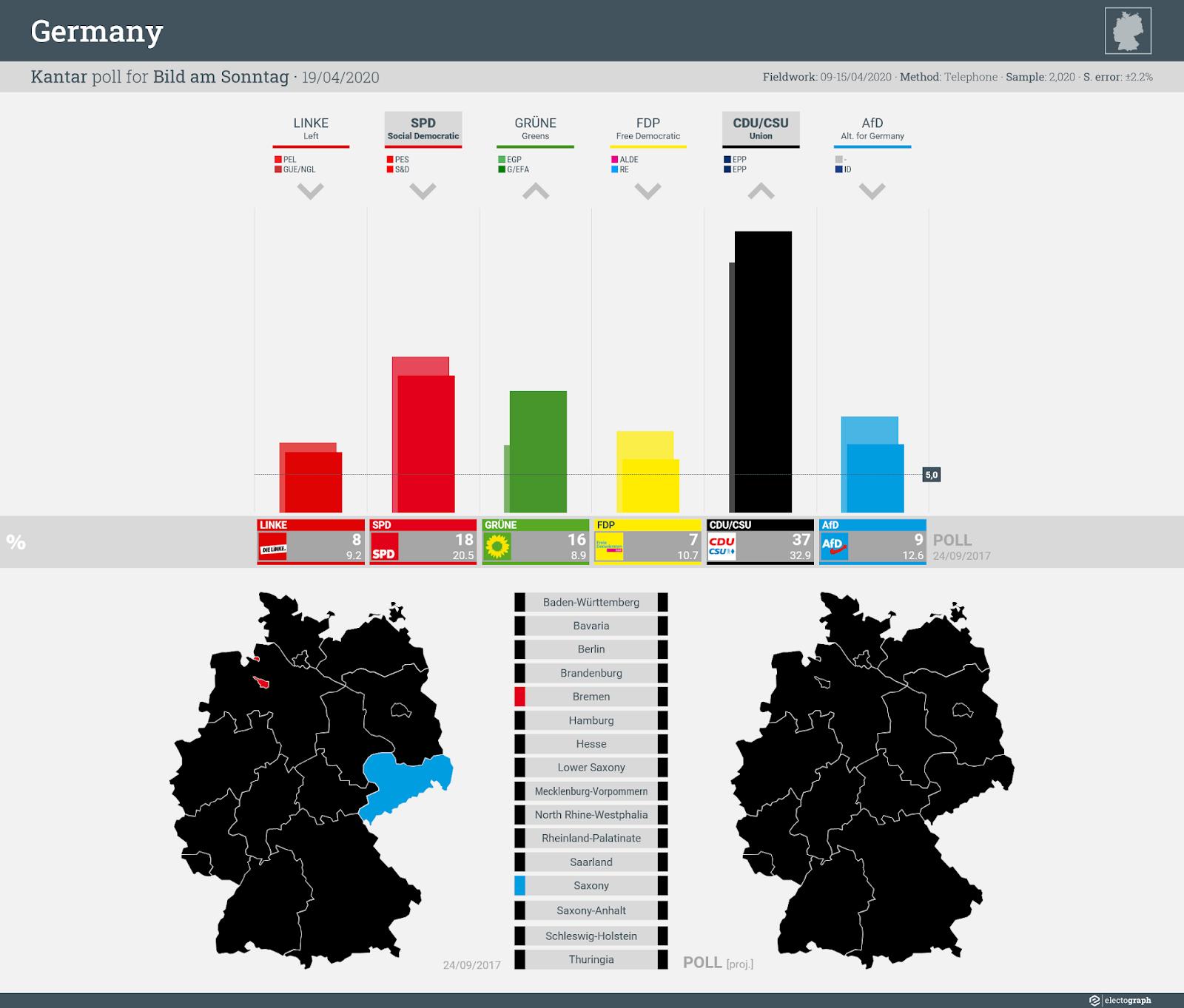 GERMANY: Kantar poll chart for Bild am Sonntag, 19 April 2020