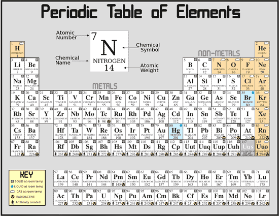 Definition of chemical elements science lovers definition of chemical elements periodic table of element urtaz