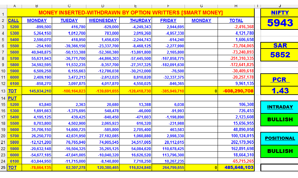 Excel sheet for Live Nifty Options open interest