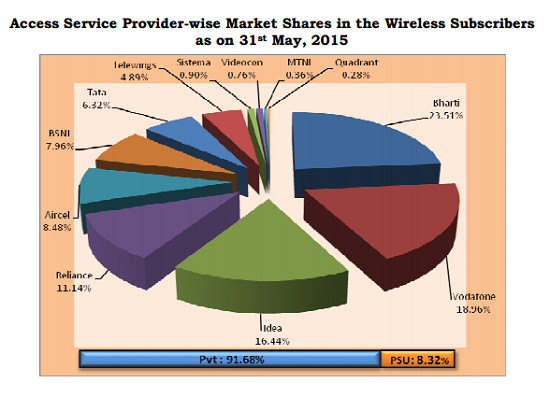 trai-report-service-providers-wise-market-share-may-2015