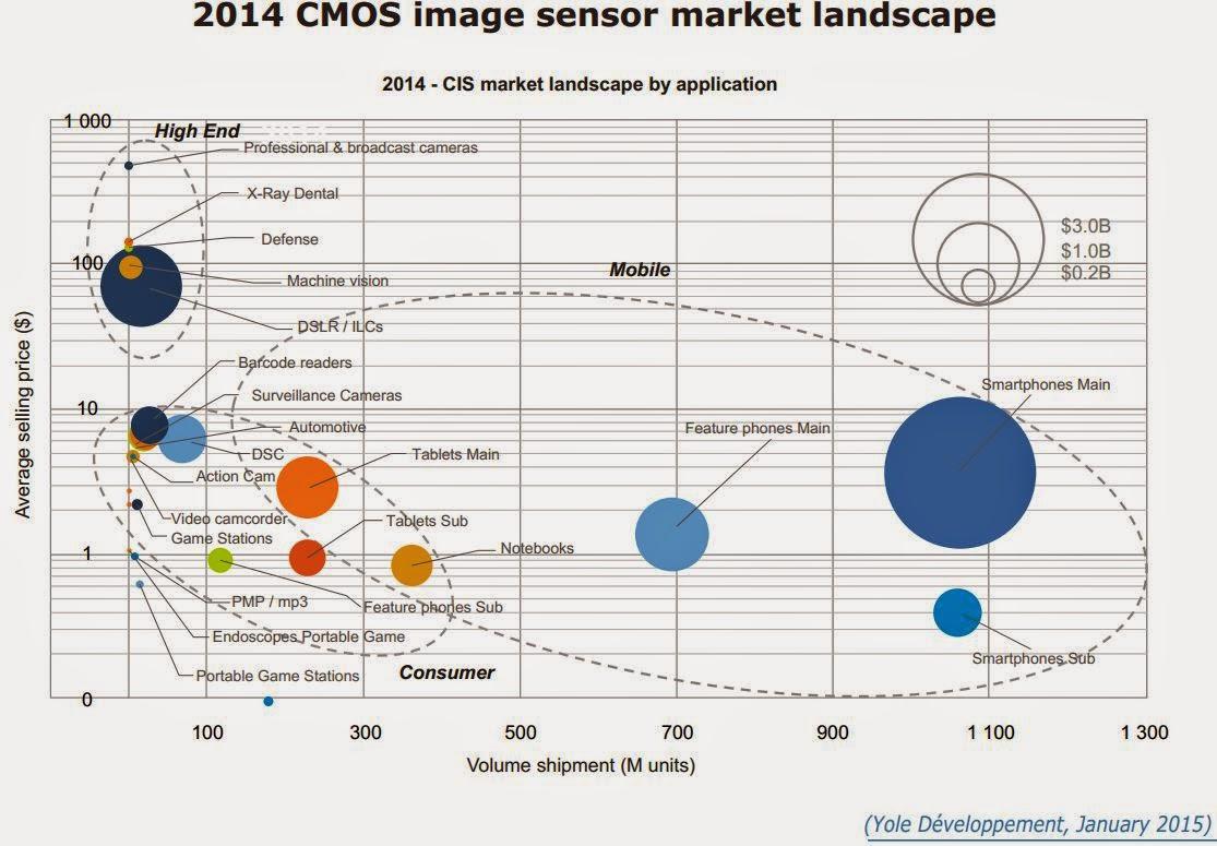 Image Sensors World Yole Updates Cmos Sensor Market Report
