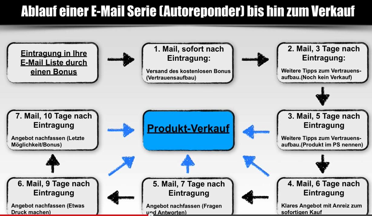 Onlinemarketing 2014 Tag 5