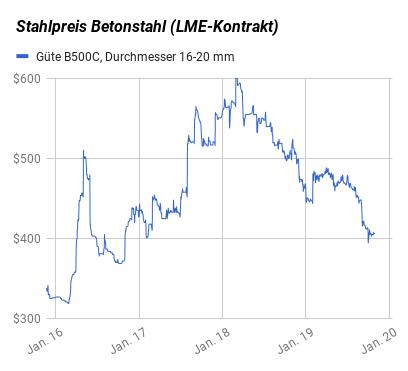 Stahlpreisentwicklung Betonstahl 2016-2019