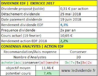 EDF dividende pour annee 2017/2018