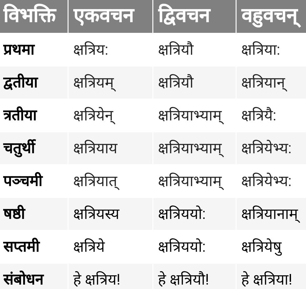 Kshatriya shabd roop