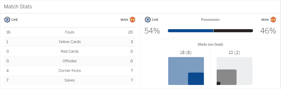 ผลการแข่งขันฟุตบอล ระหว่าง Chelsea Vs Manchester United