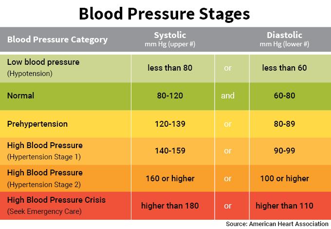 Bacaan Blood Pressure