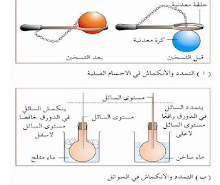 حل درس حالات المادة في العلوم للصف العاشر الفصل الاول