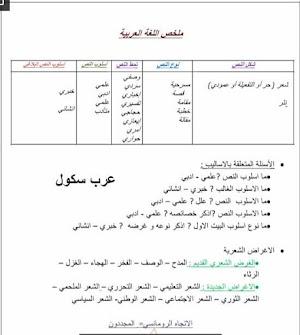 ملخص جميع دروس اللغة العربية للسنة الثالثة ثانوي