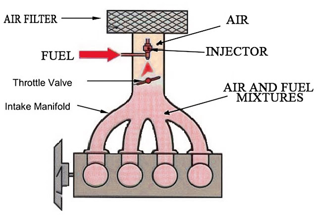 single-point-injector