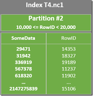 Nonclustered Index Partition 2