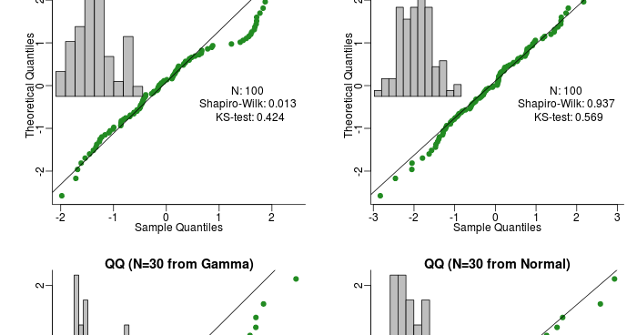 Auk and Seal: Diagnosing normality in R: QQ Plots and