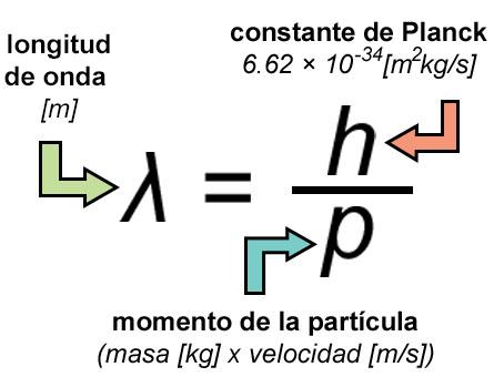 Resultado de imagen de Longitud de onda cuántica de la masa del Universo