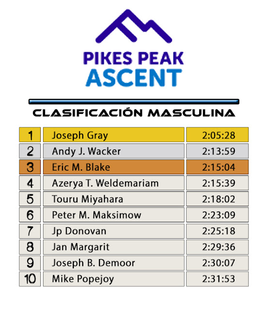 Pikes Peak Ascent - Clasificación Masculina