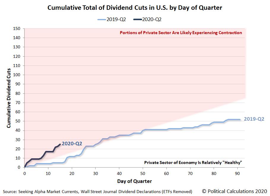 Cumulative Total of Dividend Cuts in U.S. by Day of Quarter, 2019-Q2 vs 2020-Q2, Snapshot 15 April 2020