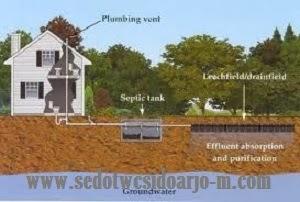 Desain Septic tank Call 031 72926151