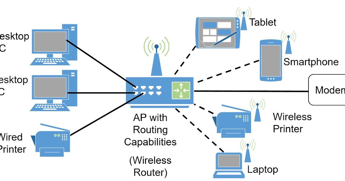 setting up an office network Think of a small office network setup as having a foundation of switches  of  network switches to choose from when setting up a small business.