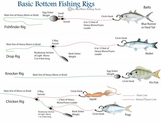 TATA PANCING: Bottom Fishing / Mancing Dasaran