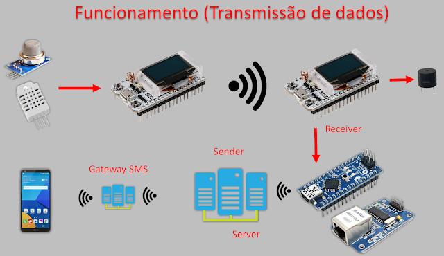 Funcionamento da Transmissão de Dados