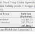 Analisa Usaha Dodol Nanas Subang
