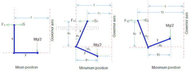 Hartung governor different position mean, minimum, maximum