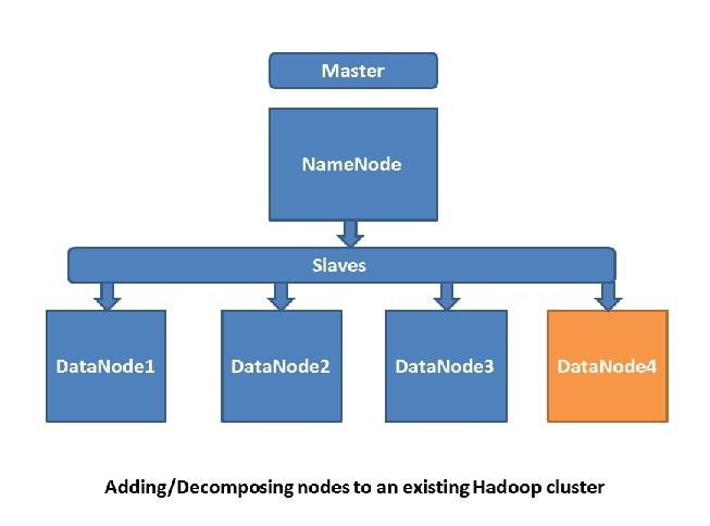 TECHNICAL BLOGS - BIG DATA, HADOOP, JAVA: Hadoop