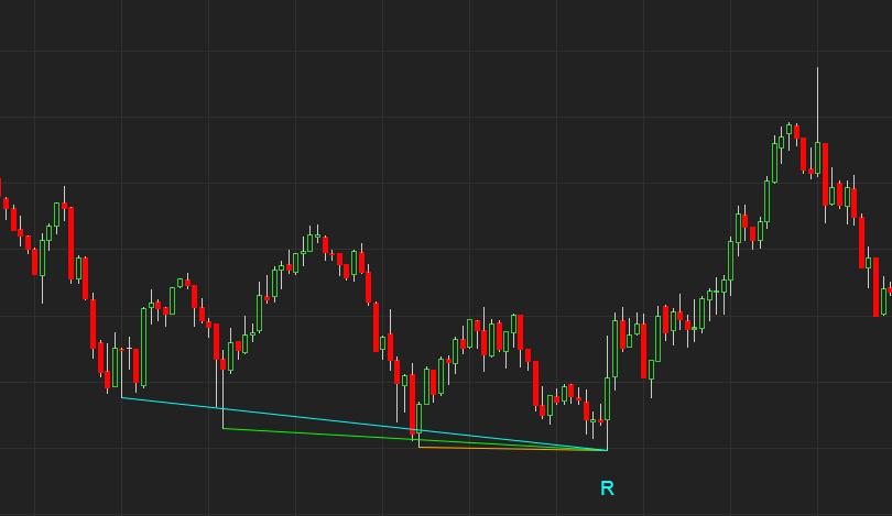 DMI Triple Divergence indicator and Market Analyzer with alert for  NinjaTrader 8