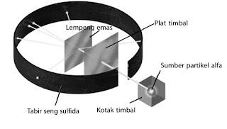 Diagram hamburan partikel alfa