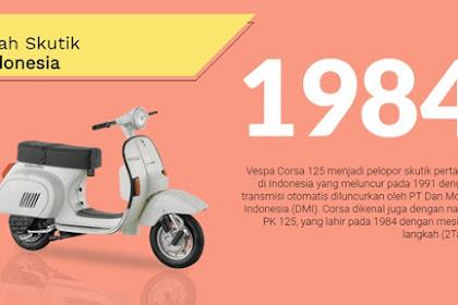 Sejarah Motor Matic di Indonesia