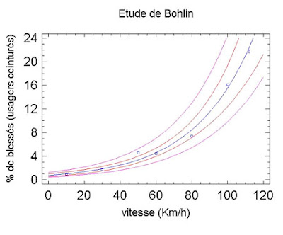 graphiqueBohlin.jpg