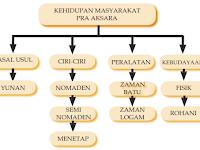 Bahan Ajar Kehidupan Pada Masa Pra Aksara Di Indonesia