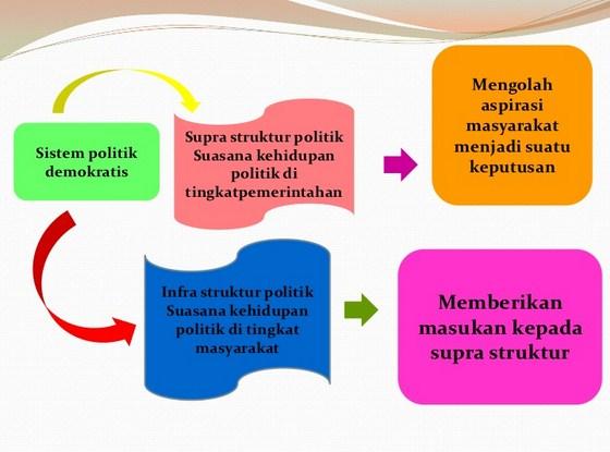 Definisi Pengertian Suprastruktur Politik