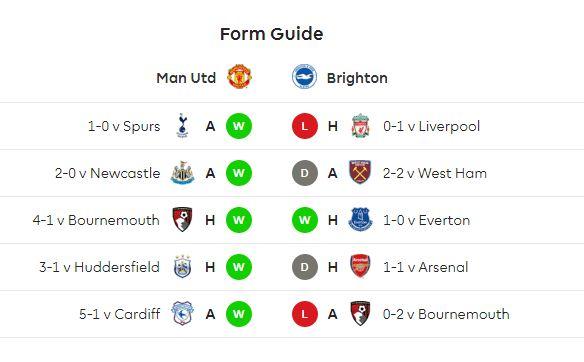 Statistik Manchester United vs Brighton & Hove Albion
