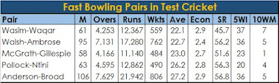 Wasim-Waqar are the epitome of the age old adage  Fast Bowlers Hunt in Pairs