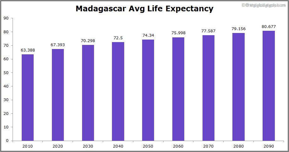 Madagascar  Avg Life Expectancy